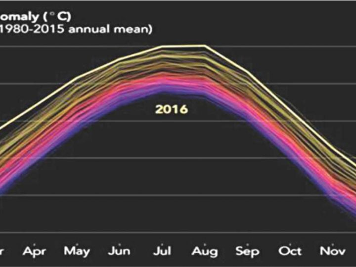2016 Warmest Year on Record Globally