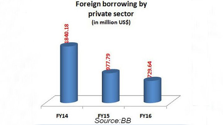 Fall in private firms' foreign borrowing cheers banks